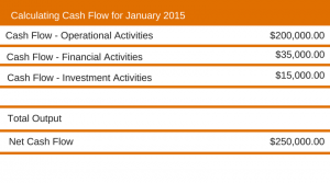 Calculating Cash Flow for January 2015